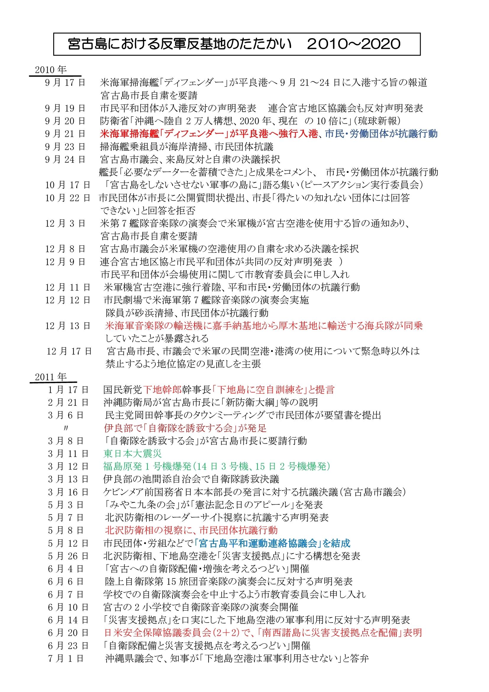 年表:宮古島における反軍反基地の闘い2010~2020 01