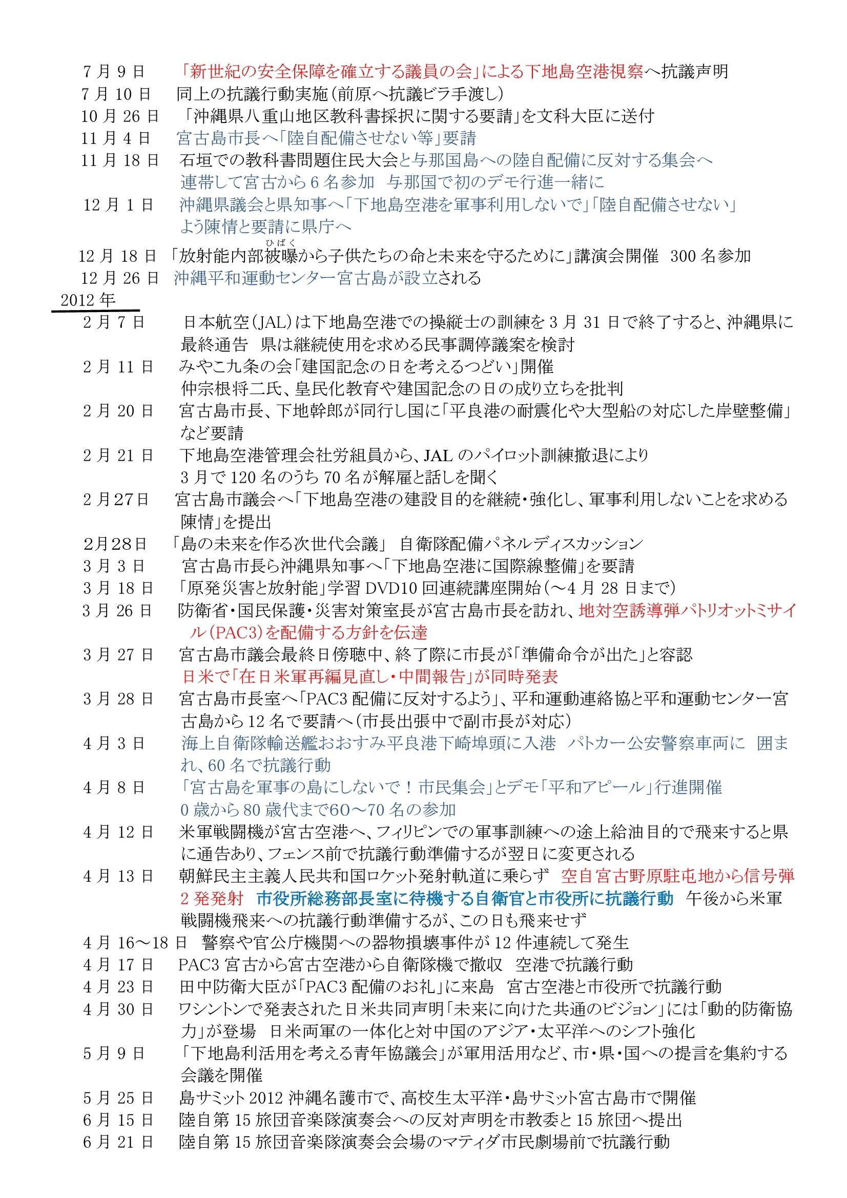 年表:宮古島における反軍反基地の闘い2010~2020 02