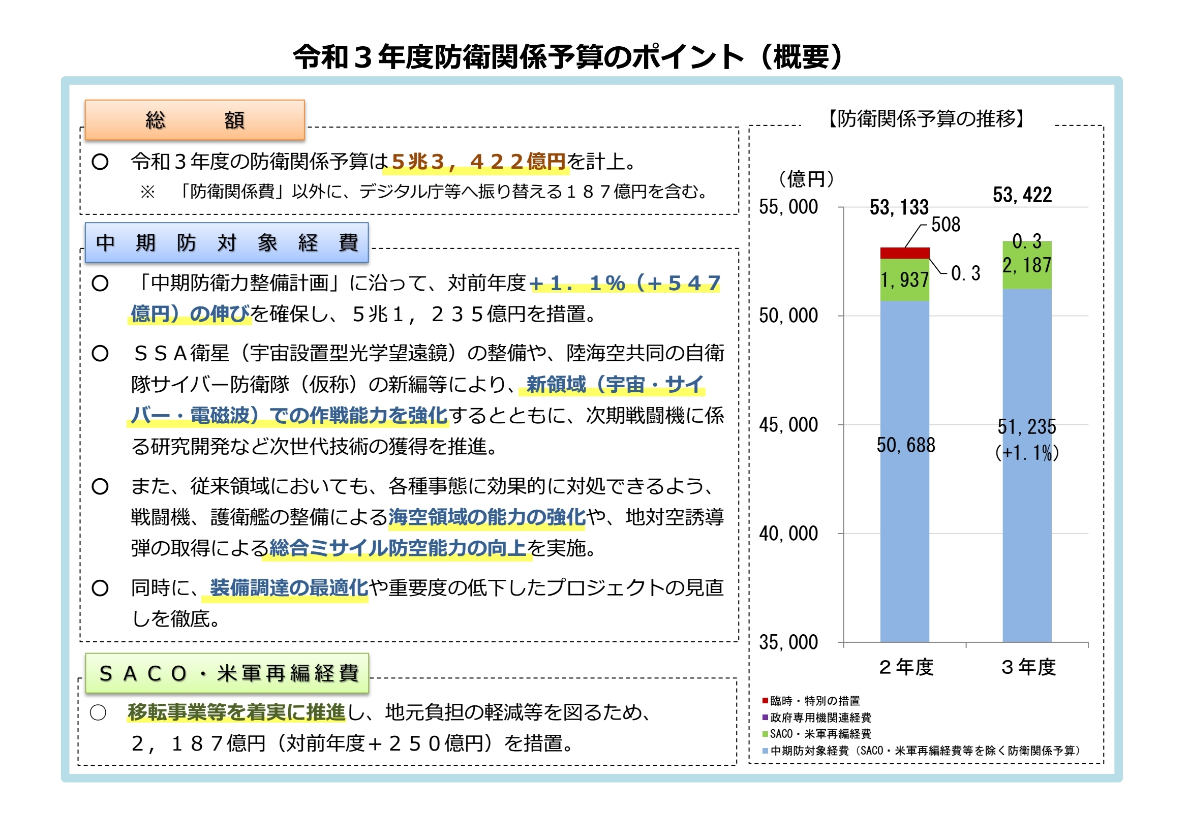 財務省2021年度防衛関係予算のポイント(概要)0001