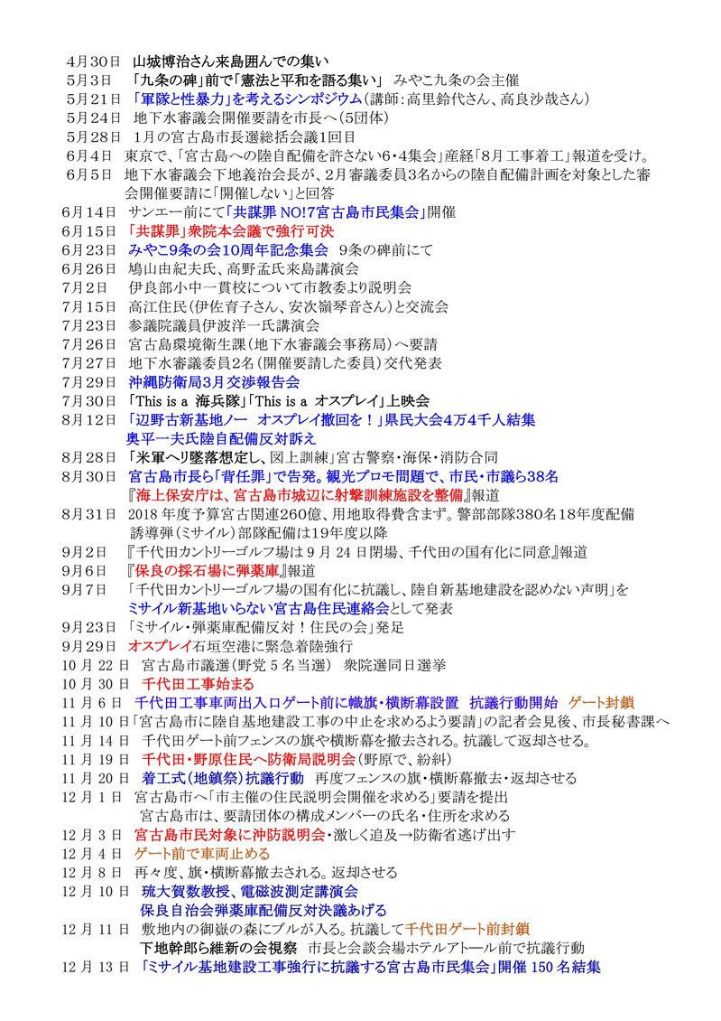 年表:宮古島における反軍反基地の闘い2010~20210008[1]
