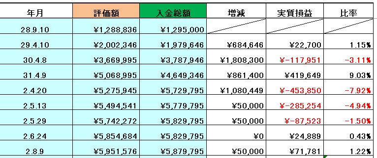投資信託2 20200809