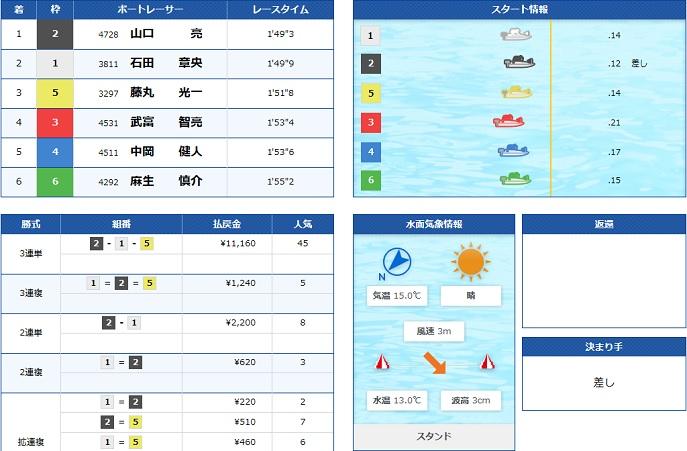 宮島一般戦初日10R(20.03.21)