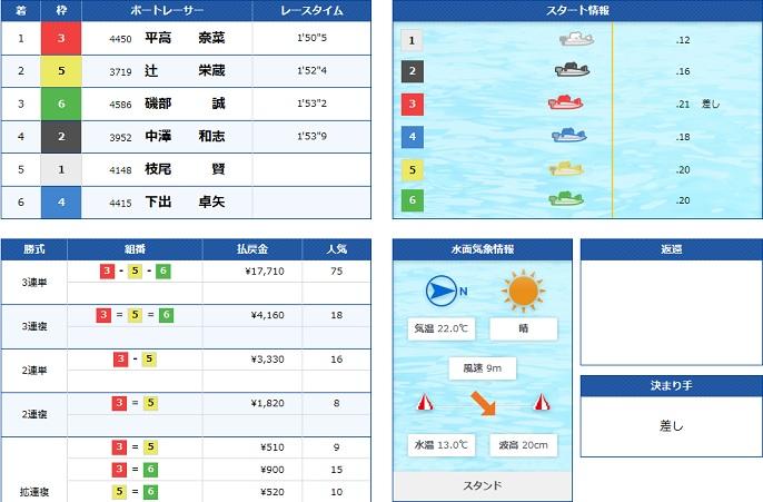 平和島SG最終日9R(20.03.22)