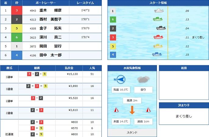浜名湖一般戦4日目10R(20.03.31)