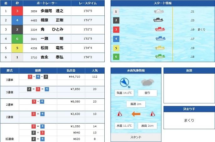 丸亀一般戦最終日3R(20.04.03)