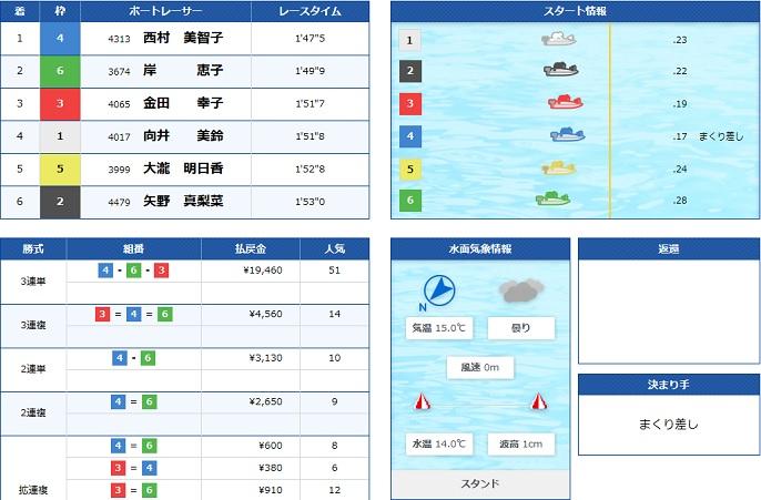 宮島GⅢプリンセスカップ4日目8R(2020.04.17)