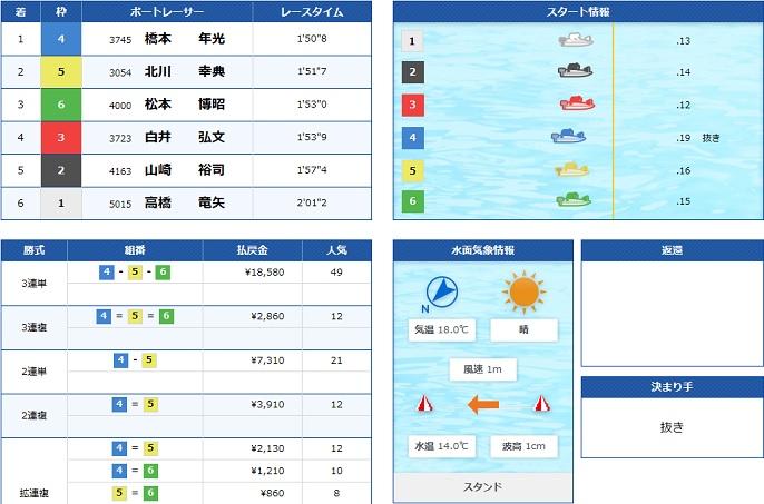 宮島GWシリーズ5日目4R(20.04.27)