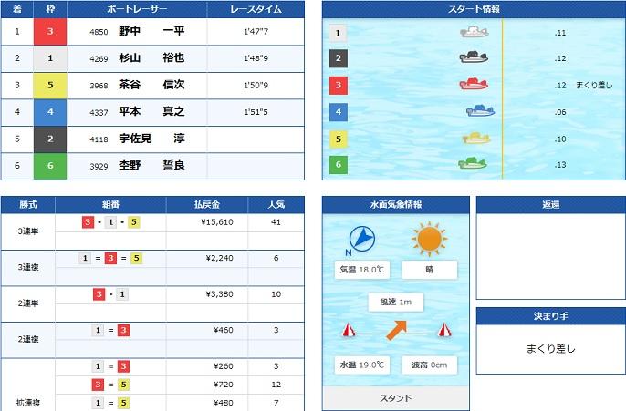 蒲郡GW戦最終日11R(20.04.29)