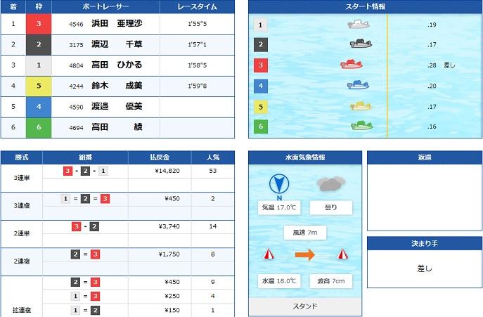 若松若松ヴィーナスシリーズ4日目5R(20.05.03)
