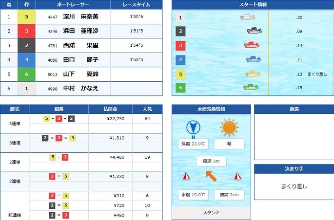 若松若松ヴィーナスシリーズ5日目3R(20.05.04)