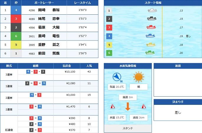 丸亀GⅡ3日目5R(20.05.21)