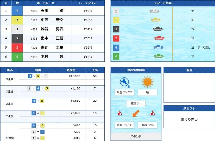 丸亀一般戦最終日1R(20.06.05)