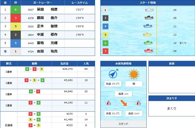 大村一般戦3日目4R(20.06.20)