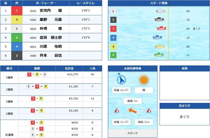 鳴門ルーキーシリーズ初日2R(20.06.24)
