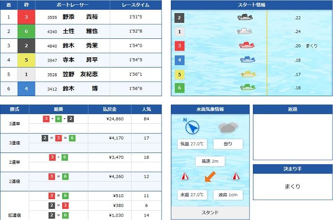 桐生一般戦2日目2R(20.07.07)