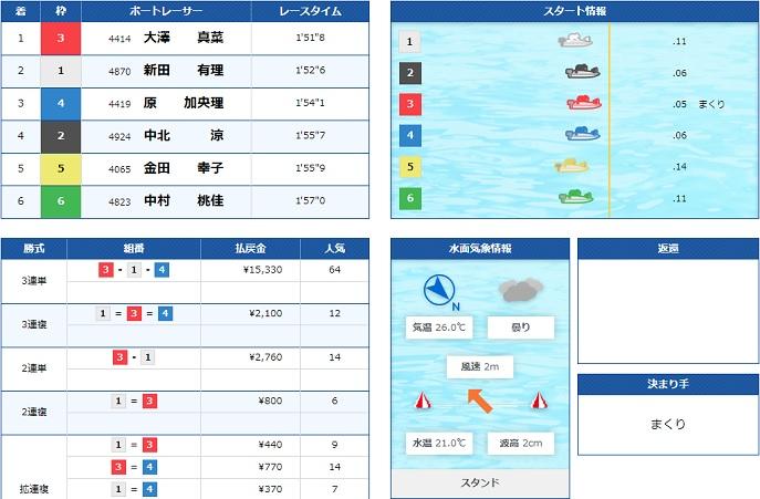 丸亀ヴィーナスシリーズ初日3R(20.07.08)