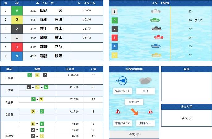 びわこ一般戦初日9R(20.07.10)