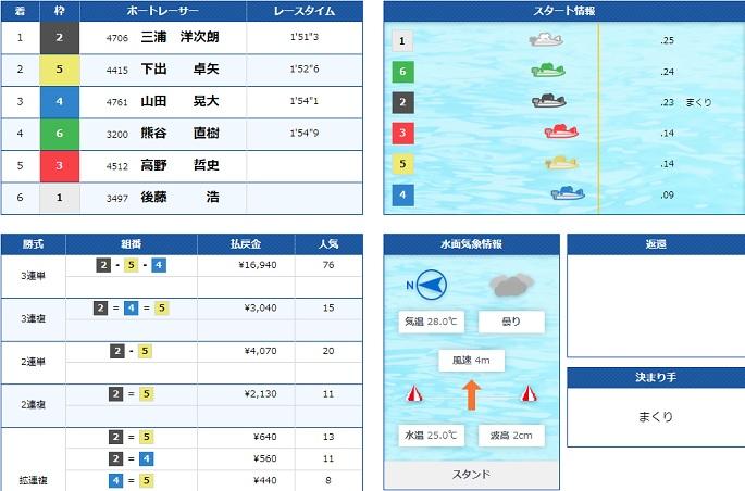 浜名湖一般戦2日目10R(20.07.12)
