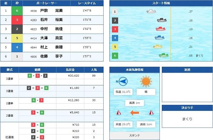 住之江ヴィーナスシリーズ初日1R(20.07.20)