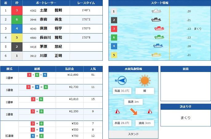 びわこGⅠ4日目7R(20.08.02)