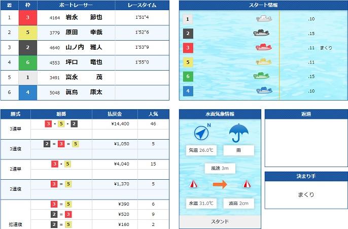 大村一般戦3日目5R(20.08.09)