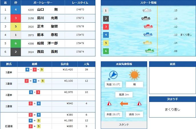 宮島盆レース初日12R(20.08.12)