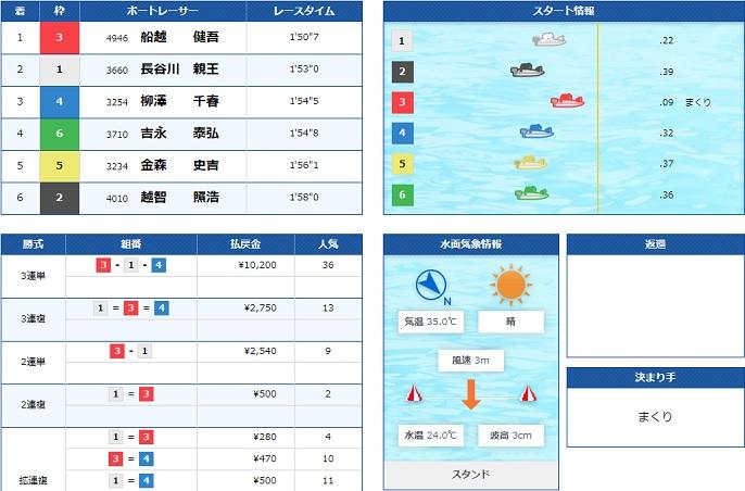 丸亀盆レース2日目2R(20.08.16)