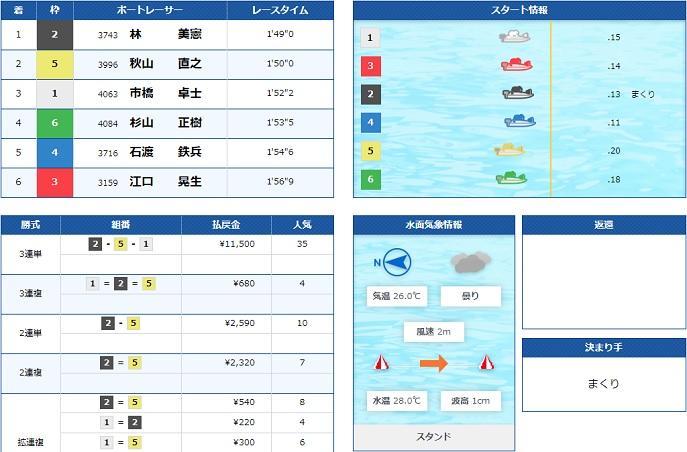 住之江一般戦初日12R(20.09.13)