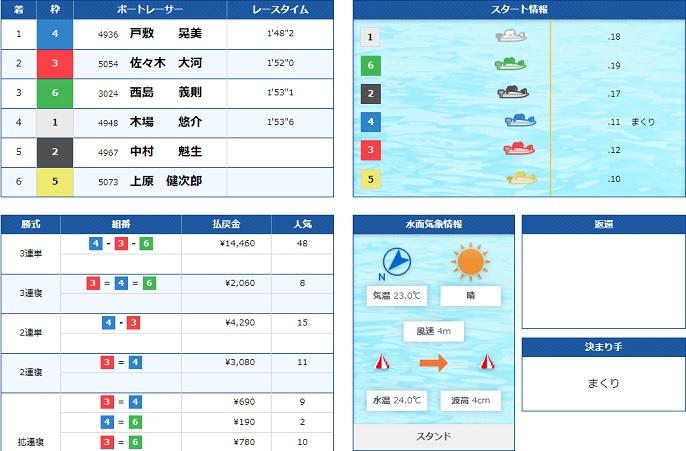 下関一般戦2日目8R(20.09.22)