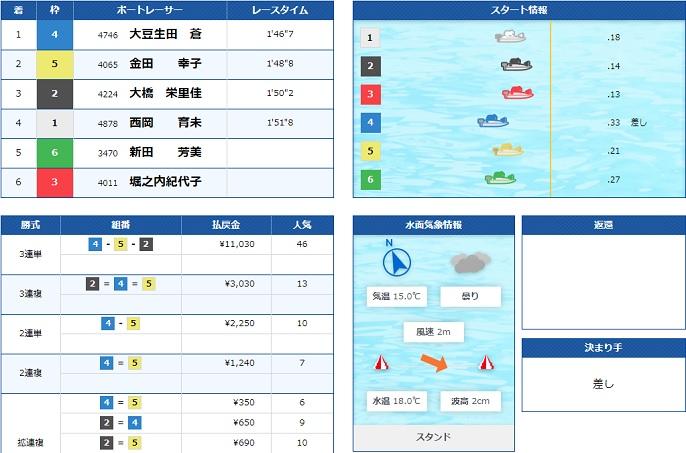 鳴門男女W優勝戦5日目6R(20.11.25)