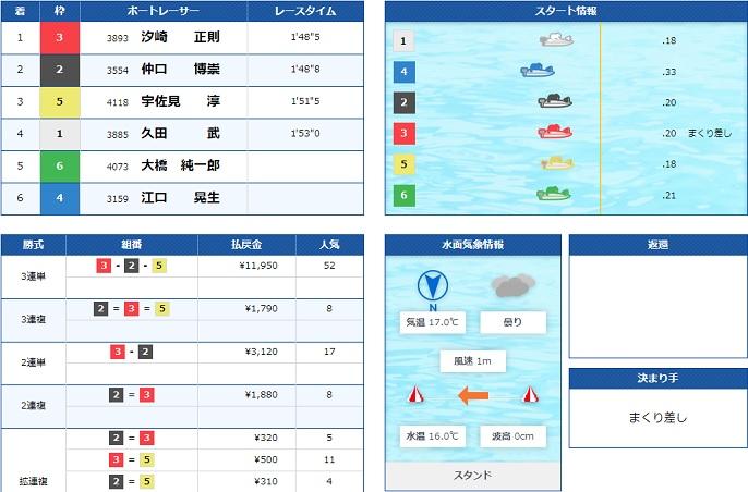 常滑一般戦最終日12R優勝戦(20.11.25)