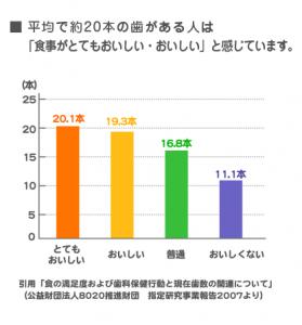 日本歯科医師会8020