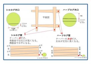平面図とハーブログ壁とシルログ壁