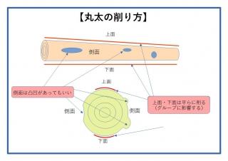 丸太の削り方