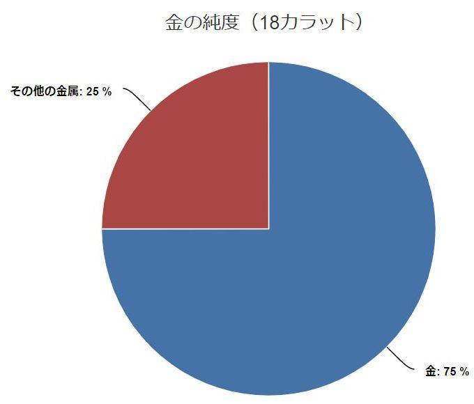 18金(円グラフ)