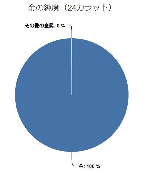 24金(円グラフ)