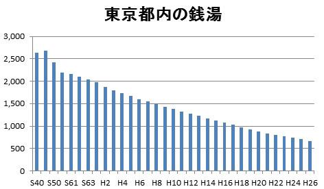 東京の銭湯数 推移