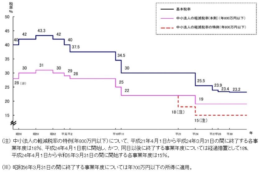 20210502houjinnzei.jpg