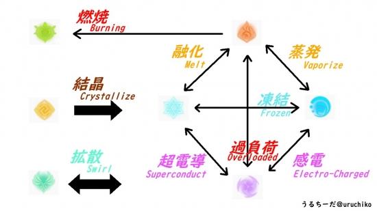 原神元素反応まとめv2