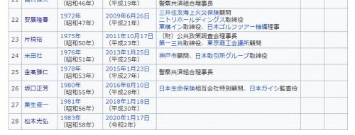 歴代警視庁長官2