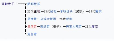 李氏朝鮮 系図