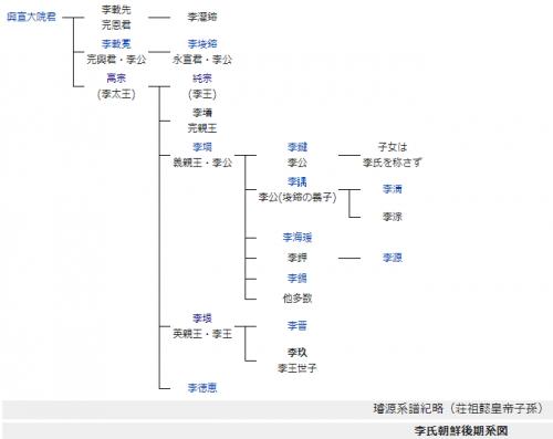 李氏朝鮮 高宗以降 系図