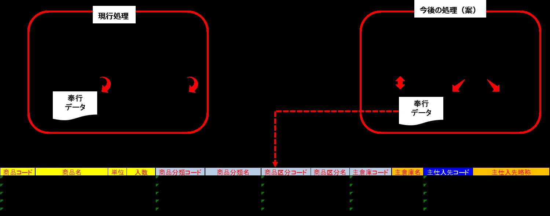10_奉行・基幹システムのデータを一括でDB登録・奉行用データ生成の仕組みについて