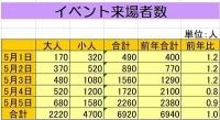 計算式3400