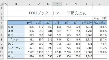 FOM 完成図450