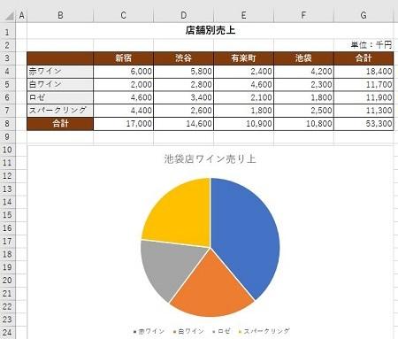 円グラフ 450